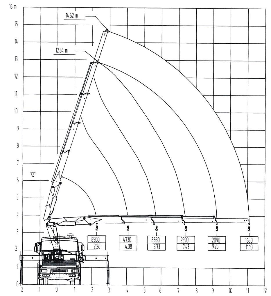 технические характеристики манипулятора ТрансЭнергоСтрой - аренда спецтехники