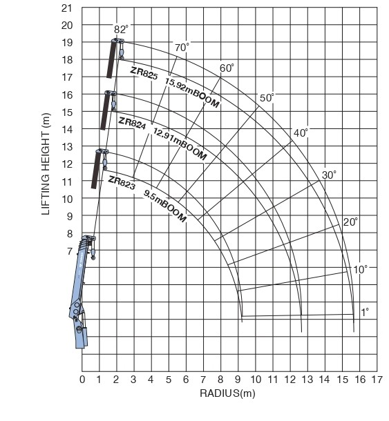 технические характеристики манипулятора ,ТрансЭнергоСтрой - аренда спецтехники