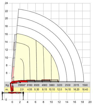 технические характеристики манипулятора КАМАЗ 65201 с КМУ AMCO VEBA 946/4S